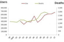 heroin-users-and-overdose-deaths_1999-to-2012